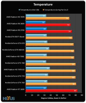 Review: AMD Radeon R9 280X, R9 270X and R7 260X - Graphics - HEXUS